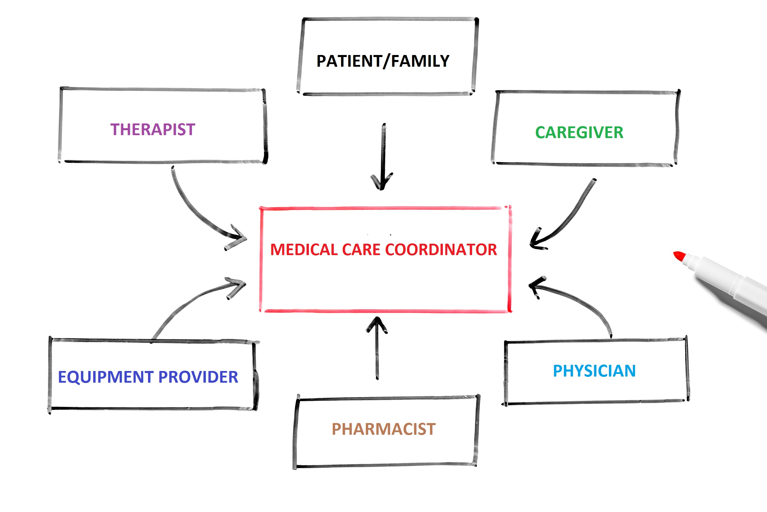 patient care coordination